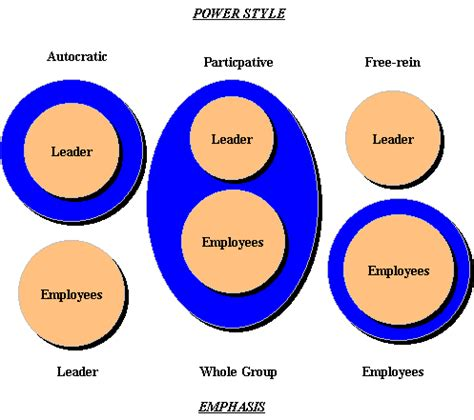 Essay on Leadership Examples and Samples